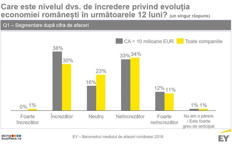 85% dintre companiile românești își văd puse sub semnul întrebării planurile de investiții, din cauza incertitudinii fiscale