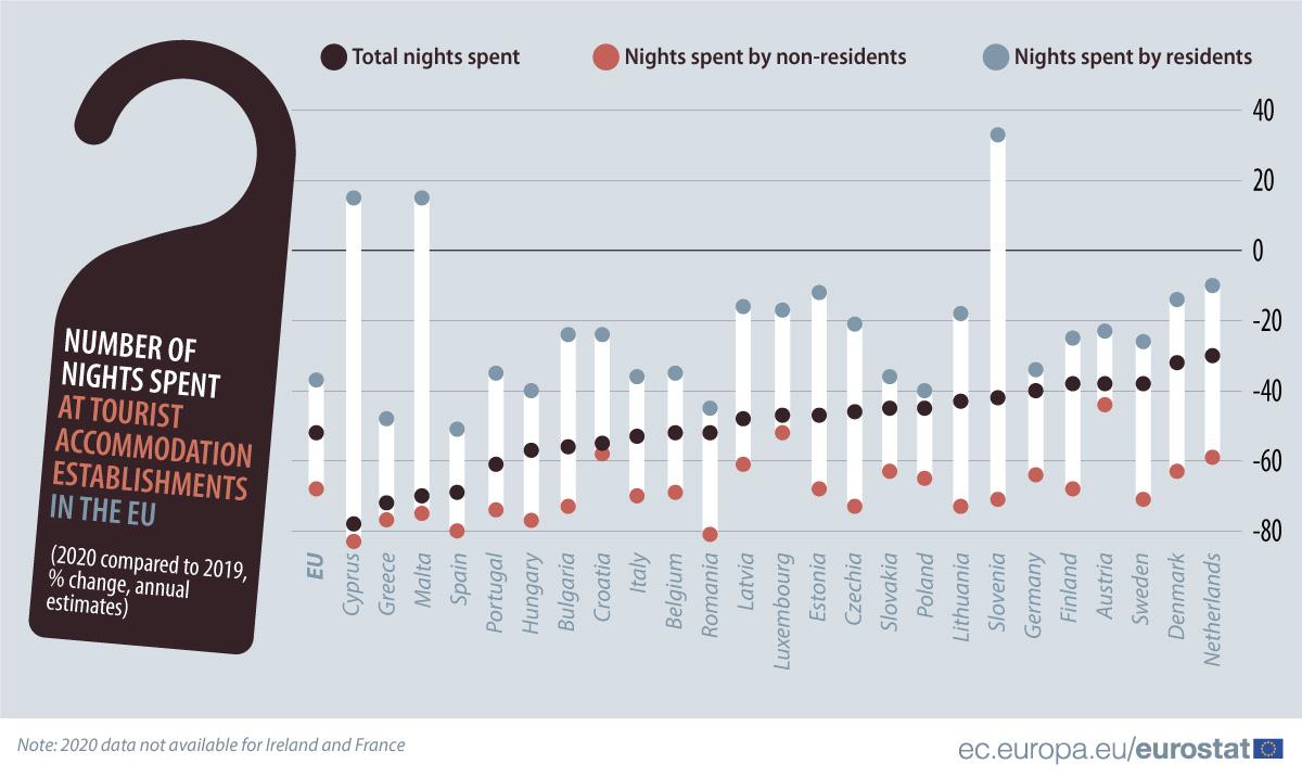 România, printre statele UE cele mai afectate de scăderea turismului în 2020