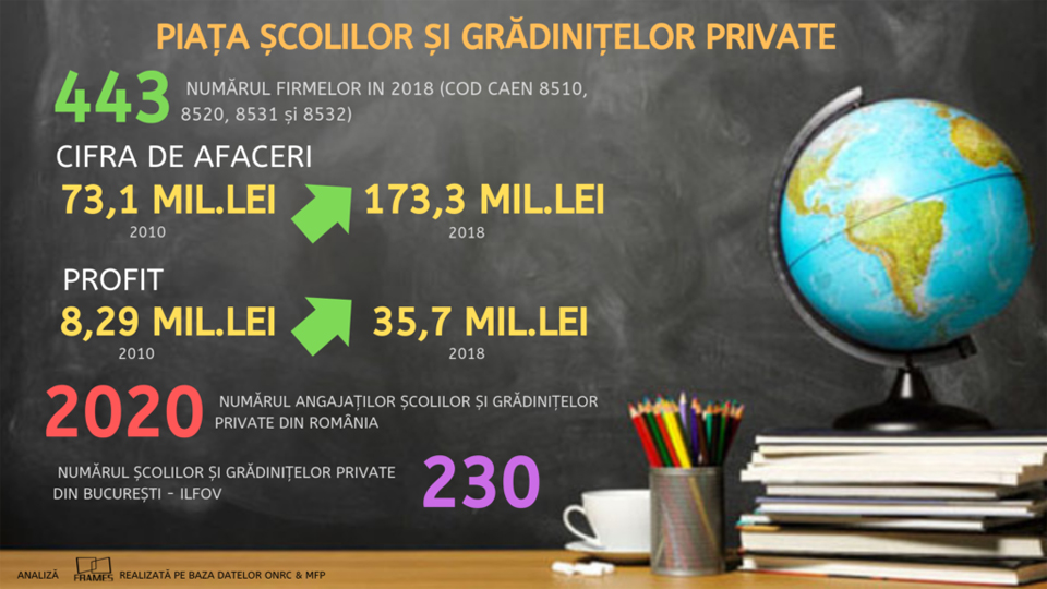 Afacerile din învăţământul preuniversitar privat din România se vor apropia de 200 de milioane de lei în 2019