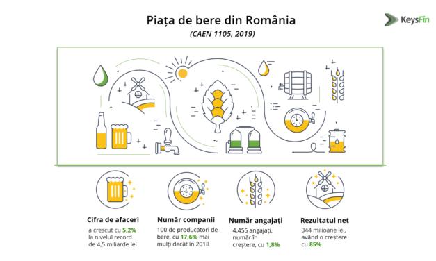 Cifra de afaceri a producătorilor de bere din România este creștere, chiar și în perioada pandemiei