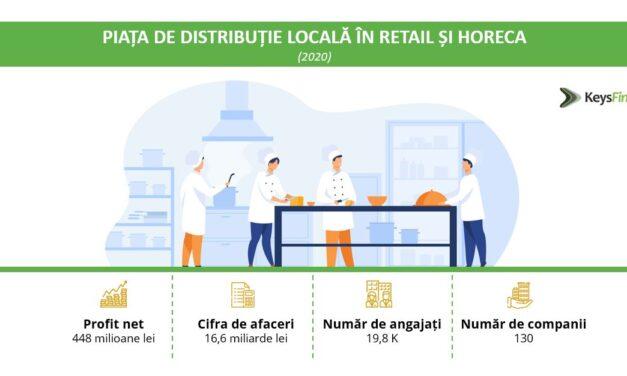 Piața de distribuție locală în retail și horeca urcă la un nivel record în 2021