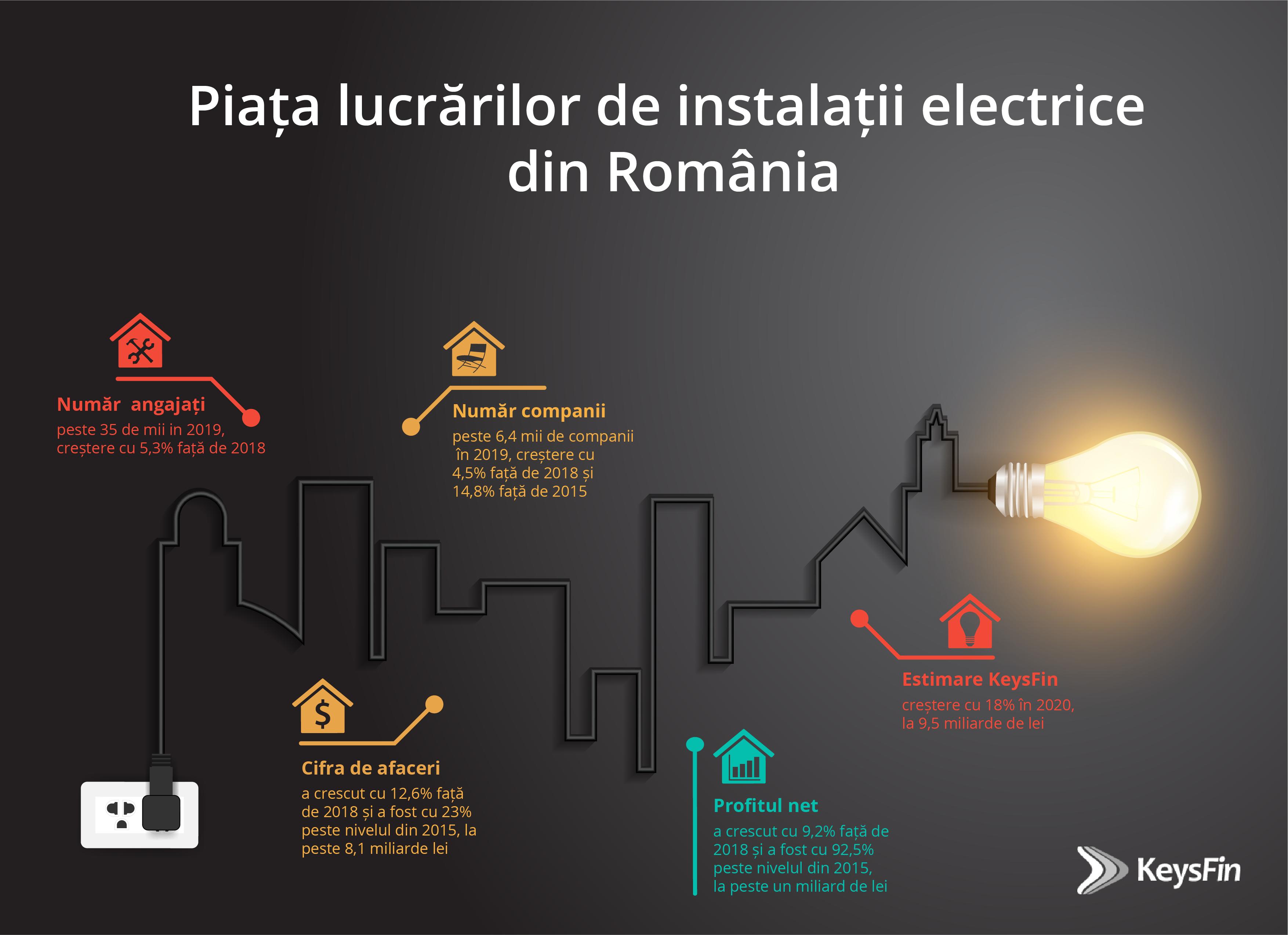 Investițiile în infrastructura locală duc pe creștere piața locală de instalații electrice și în 2020