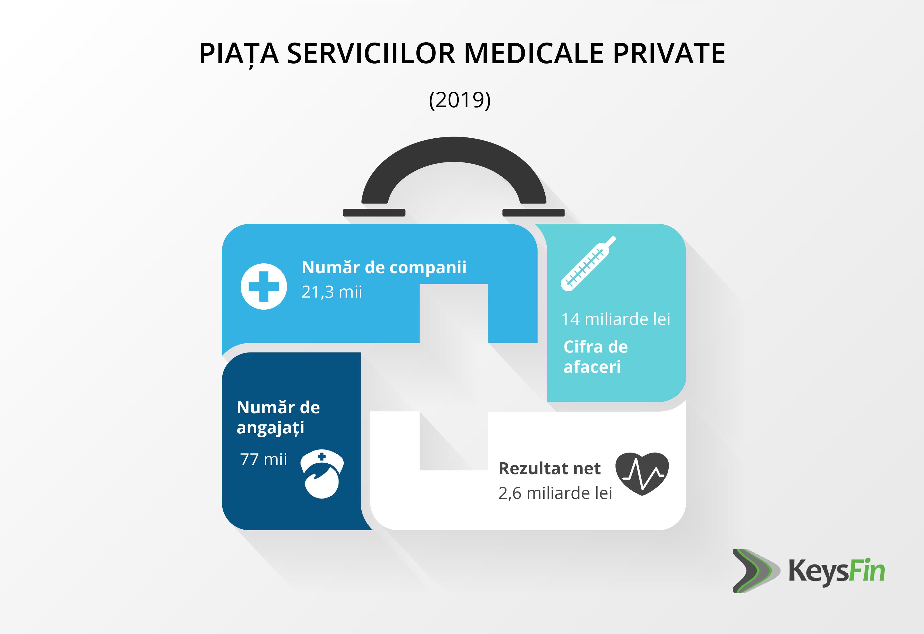 Piața serviciilor medicale private a atins un maxim istoric în anul pandemiei