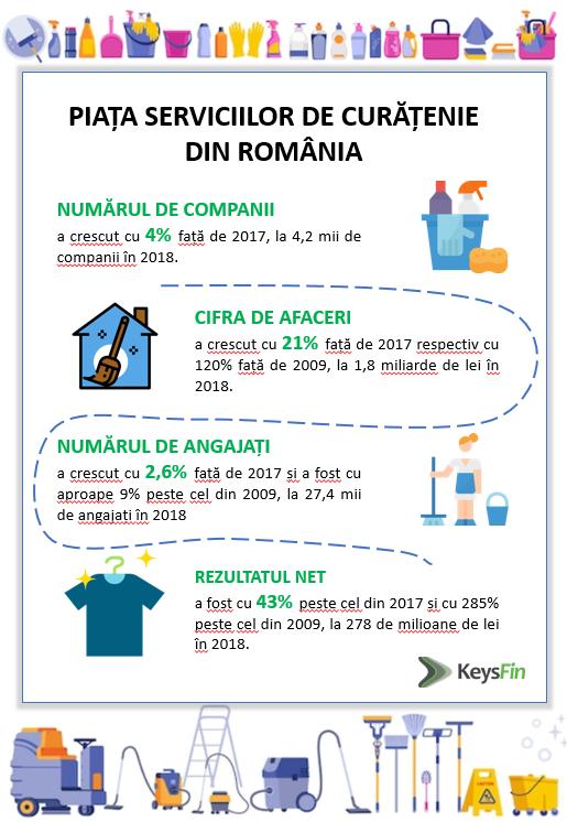 Cele mai mari companii din piața locală de curățenie sunt deținute de antreprenori români