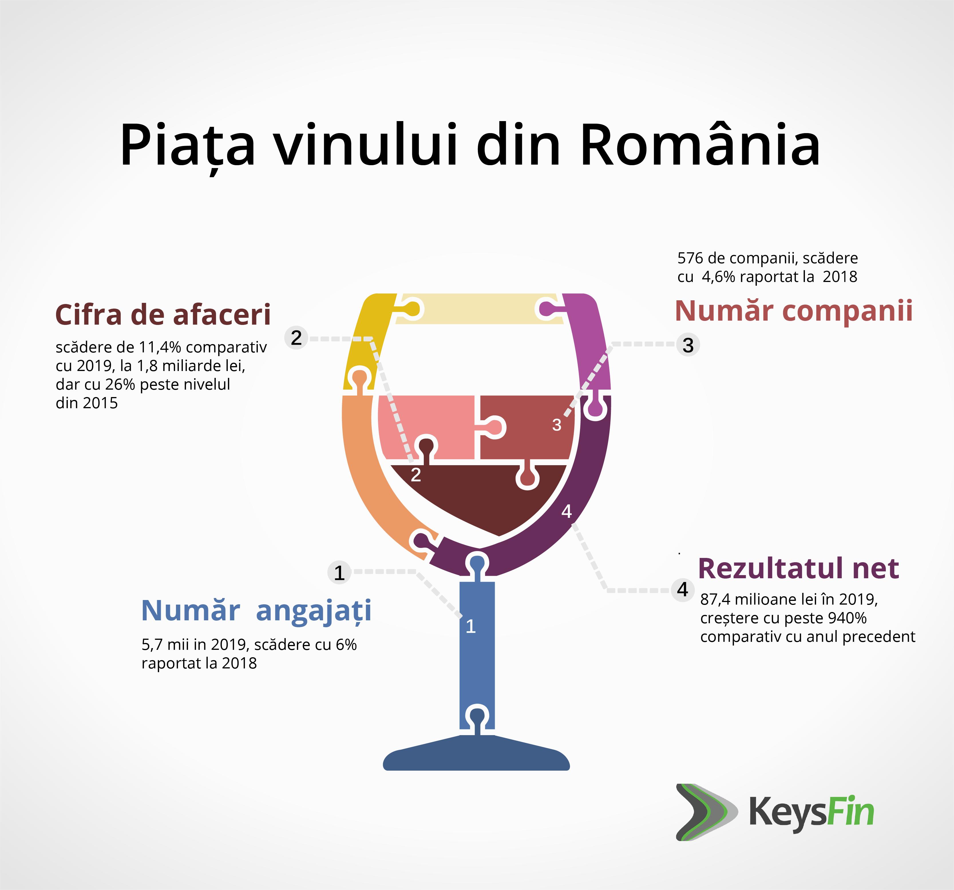 Paradoxul vinurilor românești: cifră de afaceri mai mică în 2019, dar cel mai bun rezultat net din ultimii 10 ani