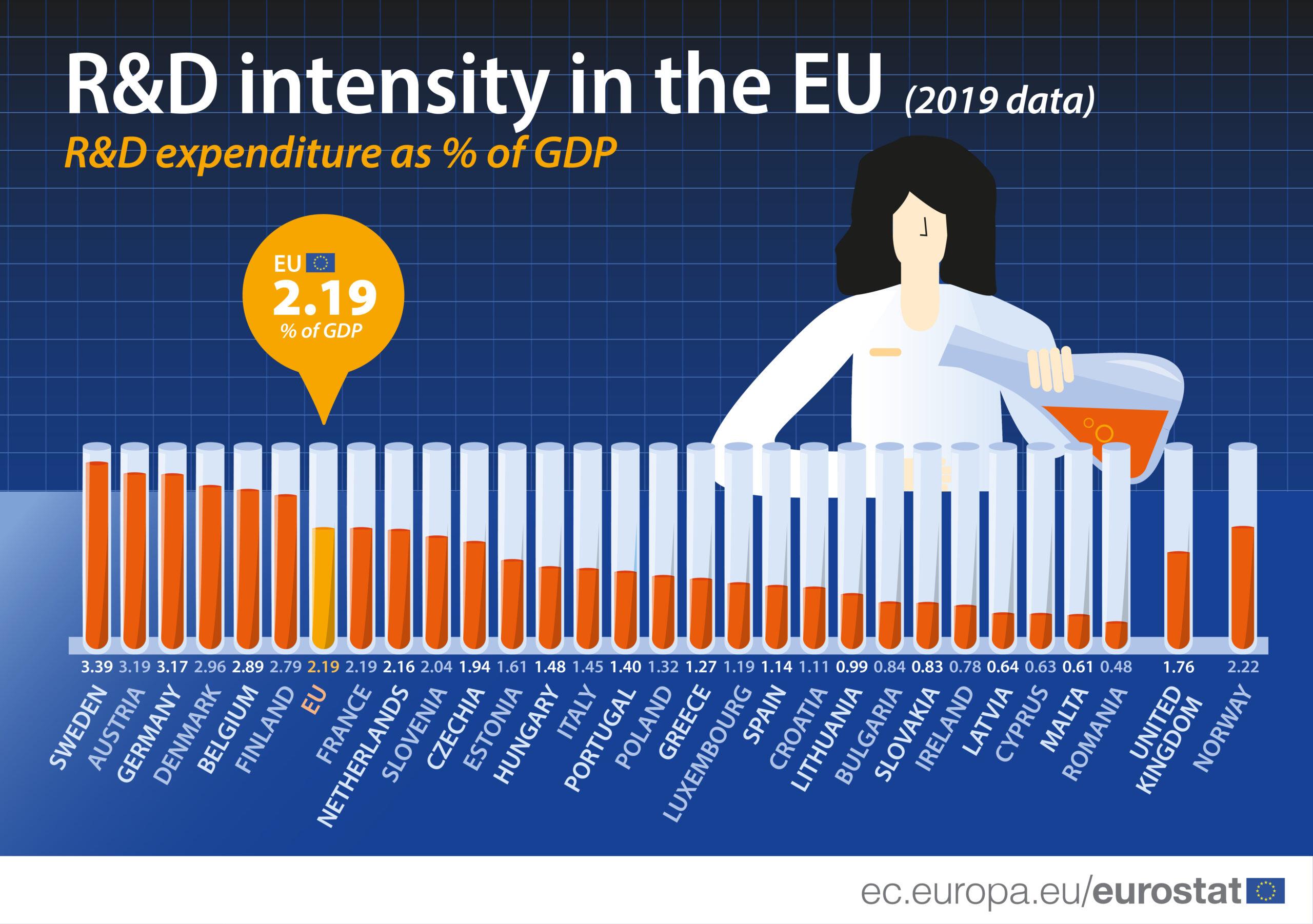 România, Malta şi Cipru – țările UE care alocă cel mai puţin pentru cercetare şi dezvoltare