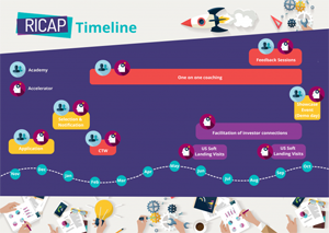 RICAP, primul program autohton de accelerare pentru antreprenori în tehnologie