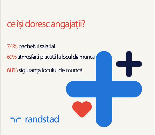 În premieră, topul celor mai dezirabili angajatori din Românai este condus de o companie de  servicii