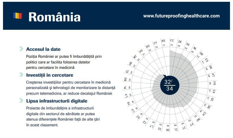 Indicele European de Medicină Personalizată: România are deficiențe majore în infrastructura digitală din sănătate și investiții scăzute în cercetare și dezvoltare