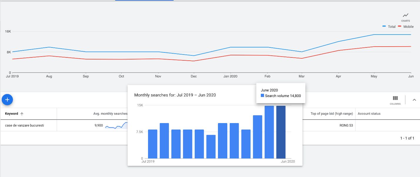 Search Ads: Căutările de case pe Google au crescut semnificativ după perioada stării de urgență