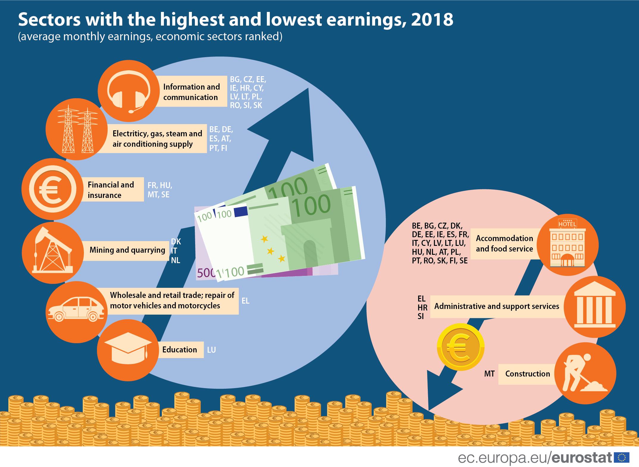 Informaţiile şi comunicaţiile, activităţile financiare şi de asigurări, cel mai bine pătite sectoare din UE
