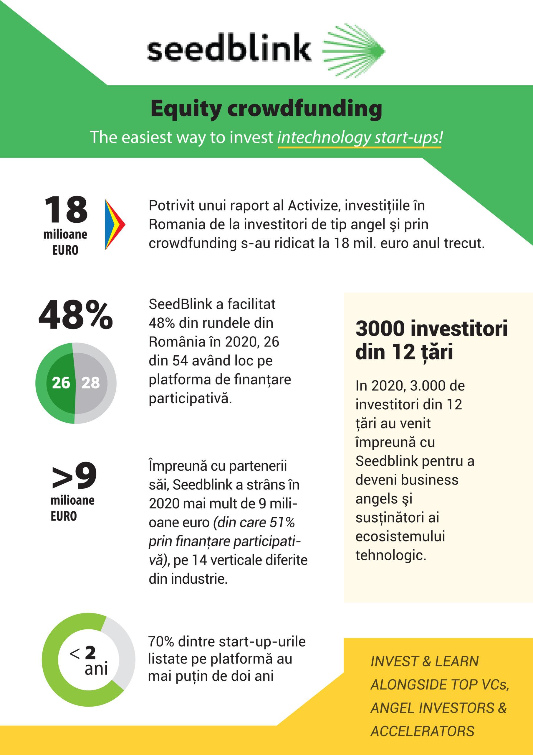 Seedblink a facilitat în 2020 atragerea de finanțări totale de peste 9 milioane de euro