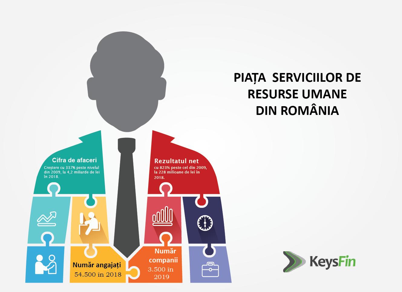 Analiză KeysFin: Piaţa locală de servicii de resurse umane va scădea cu aproape 15%, în 2020