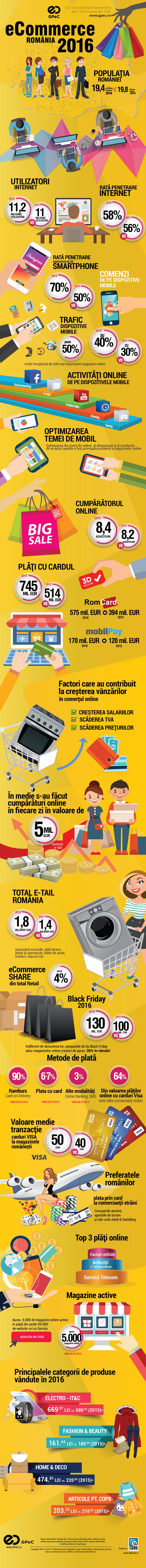 Românii cheltuiesc 5 milioane de euro în fiecare zi pentru cumpărături prin Internet