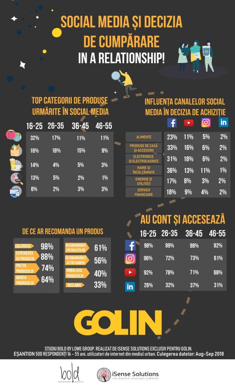 INFOGRAFIC: Influenţa social media asupra deciziei de cumpărare