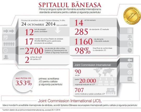 Spitalul Băneasa este singurul spital din România acreditat internațional la standarde americane pentru calitate și siguranța pacientului