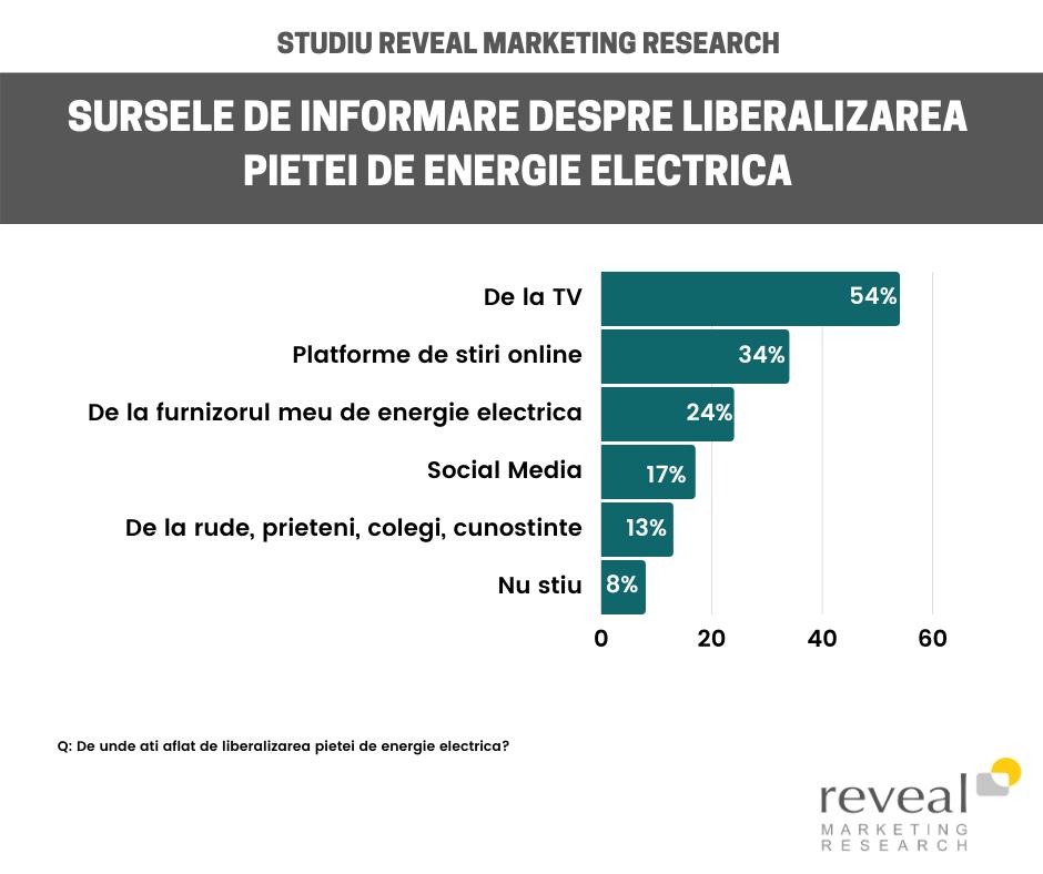 O treime dintre români a aflat despre liberalizarea pieței de energie abia după 1 ianuarie 2021
