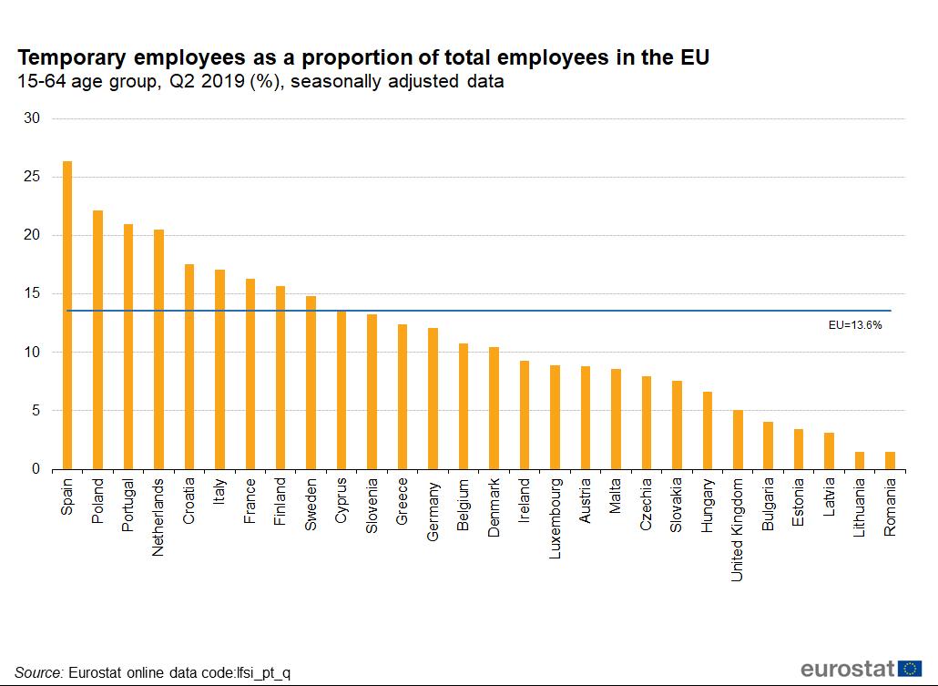 România este pe ultimul loc în UE în ceea ce priveşte contractele de muncă temporară