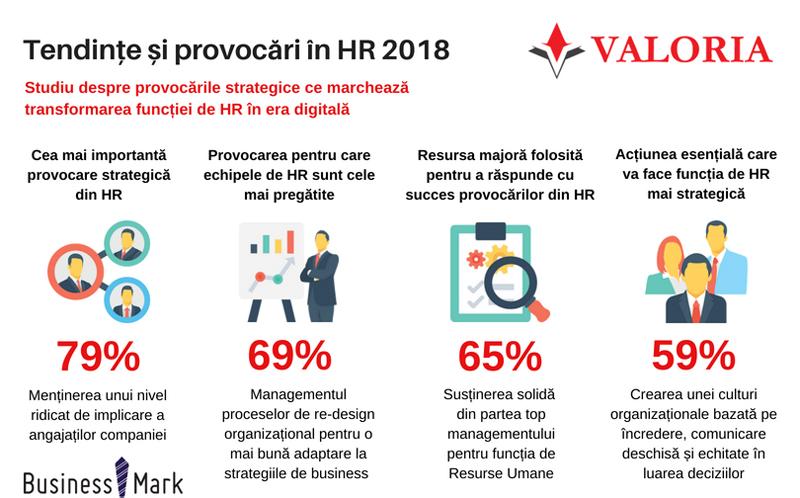 În 2018, 69% dintre companii dețin echipe de HR pregatite de noi provocări