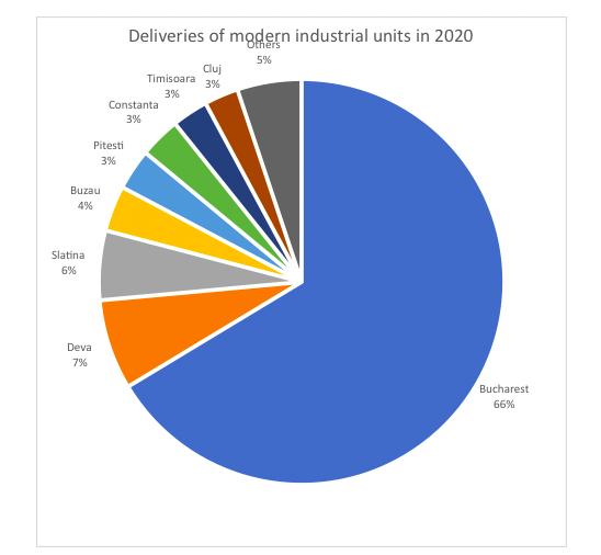 Stocul de spații industriale moderne din România a ajuns la 5,2 milioane mp și va depăși 8 milioane mp în următorii 5 ani