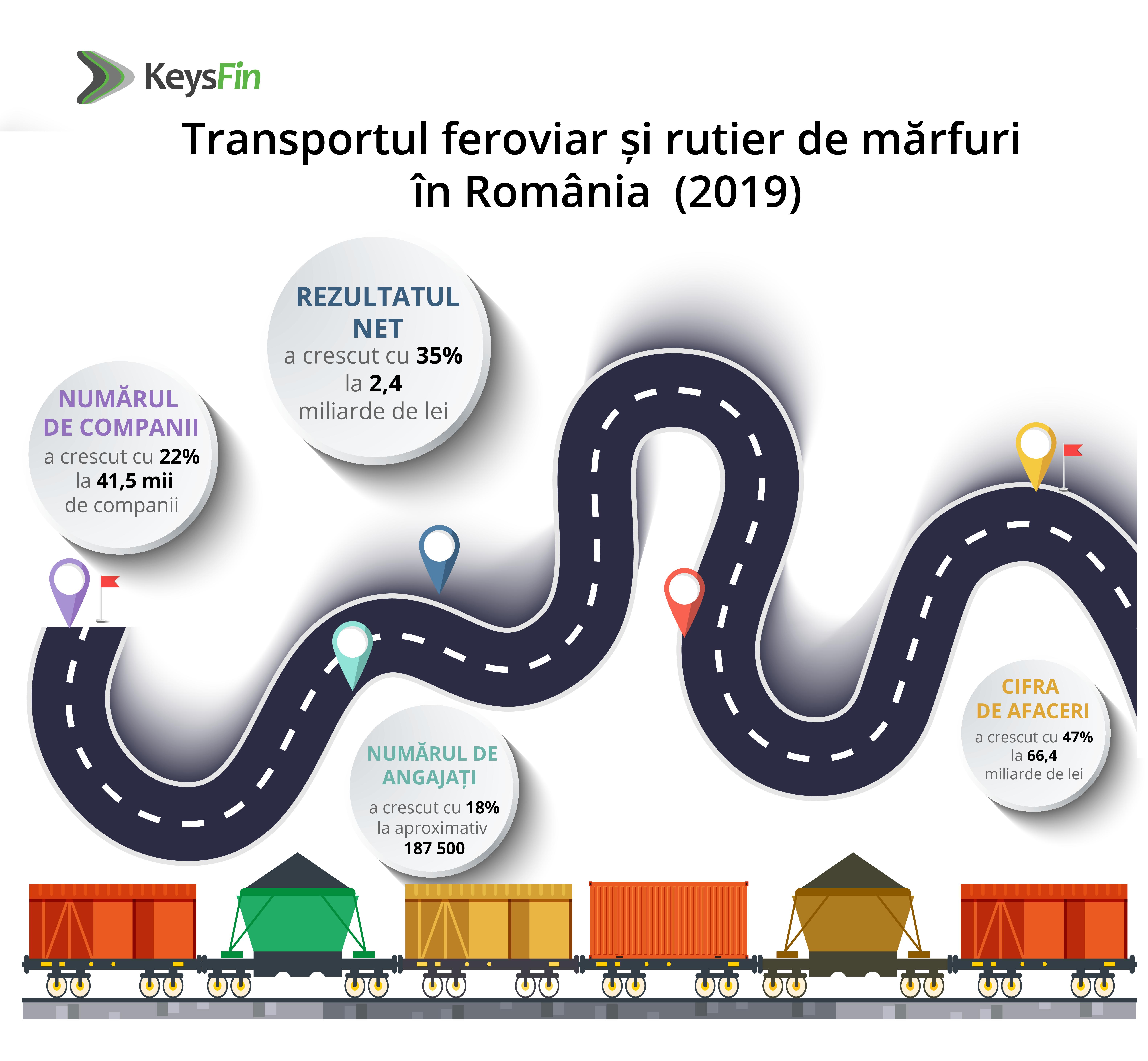 Peste două treimi dintre mărfurile din România sunt transportate rutier