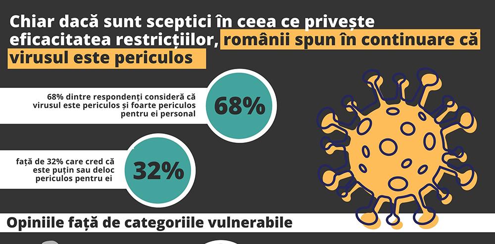 Doar 3 din 10 români consideră că restricțiile impuse de autorități ajută la diminuarea răspândirii virusului