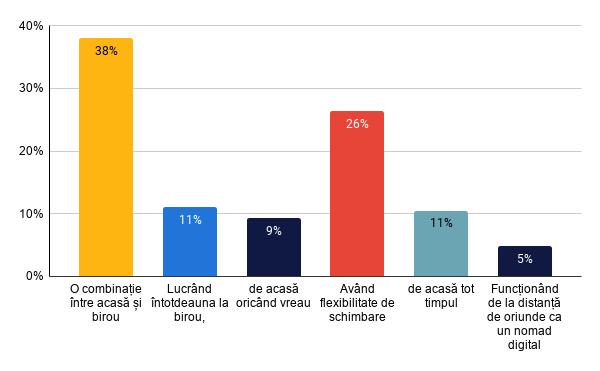 Numai jumătate din angajații români se simt susținuți de angajatorul lor, în pandemie