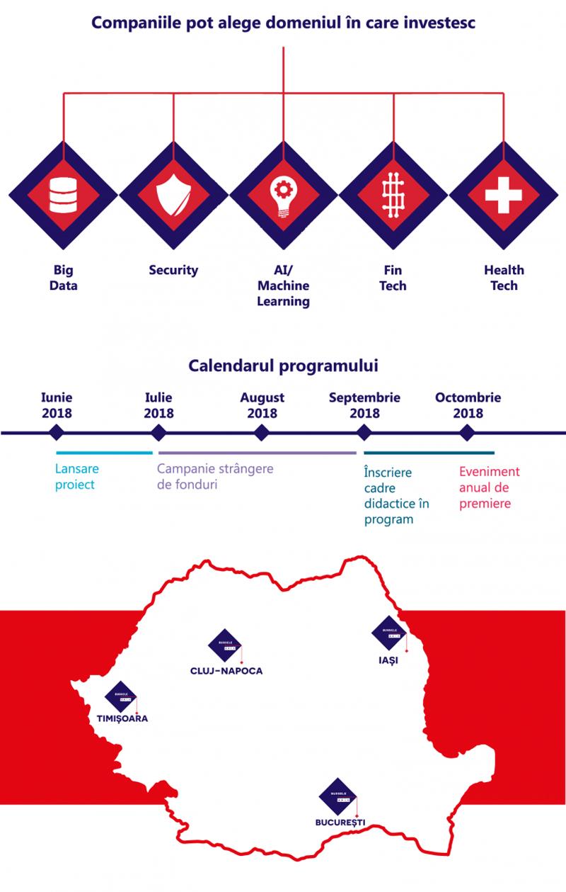 """Un număr de 35 de proiecte inovatoare, validate în prima ediţie a programului """"Bursele ANIS"""""""