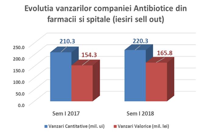 Antibiotice Iași: venituri din vânzări mai mari cu 7% și profit net superior cu 5% în semestrul I 2018 comparativ cu semestru I 2017
