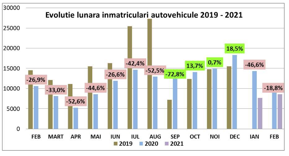 Scădere cu aproape 40% a vânzărilor de autoturisme noi în România, după primele două luni