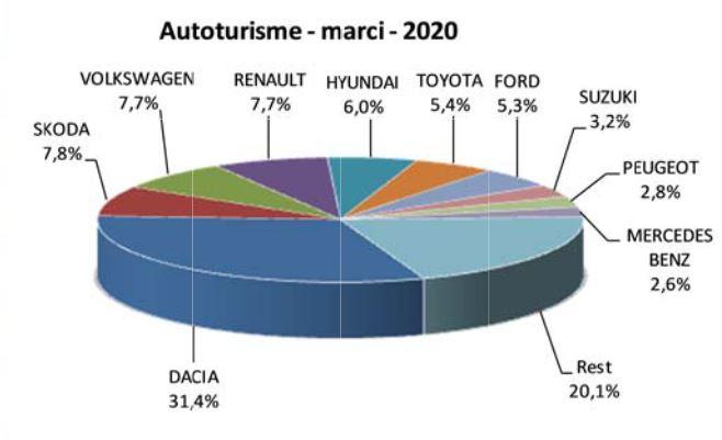 Piaţa auto scade cu 28,7%, la zece luni