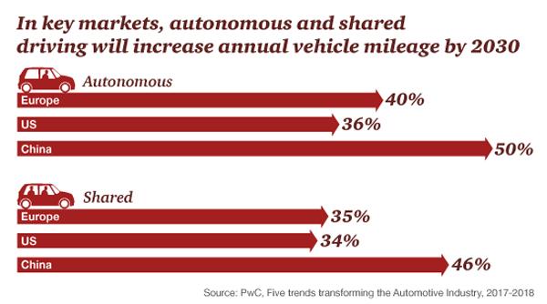 Mega-tendințele pieței auto: la ce ne putem aștepta în 2030?