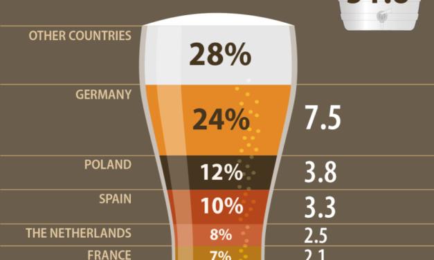 România a fost al şaptelea producător de bere din UE, în 2020