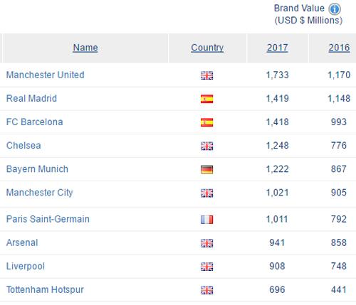 Fotbalistul Cristiano Ronaldo rămâne cel mai bine plătit sportiv din lume