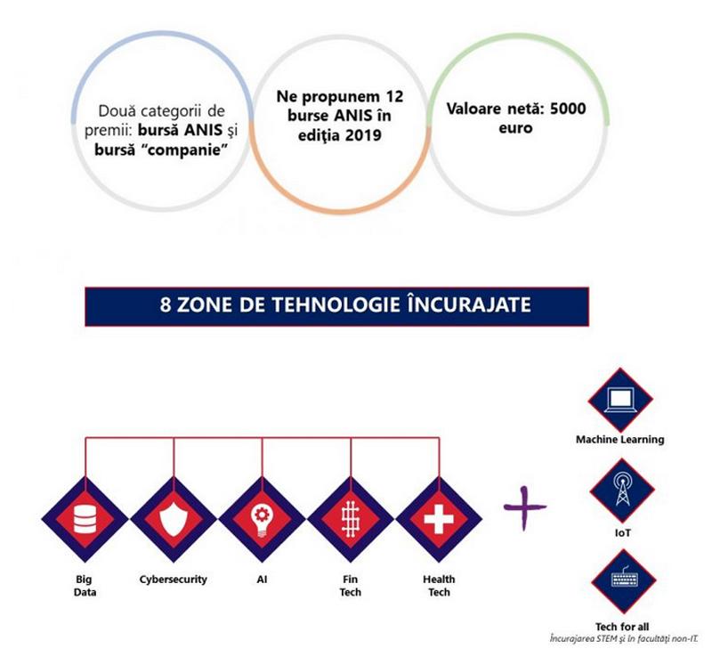 ANIS lansează ediţia 2019 a programului de burse pentru cadre didactice