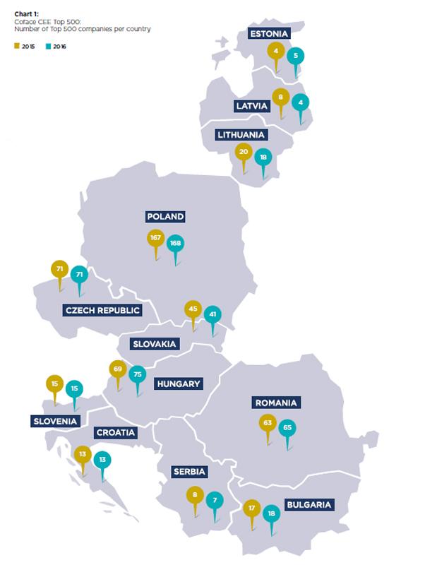 Opt companii românești sunt prezente în Top 500 CEE pe anul 2016