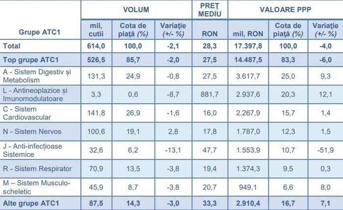 Piaţa de medicamente s-a redus în ultimele 12 luni cu 2,1% în volum şi cu 4% ca valoare