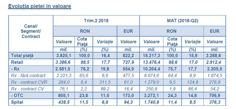 Creştere cu 15,9% a pieței de medicamente din România în perioada iulie 2017 – iunie 2018