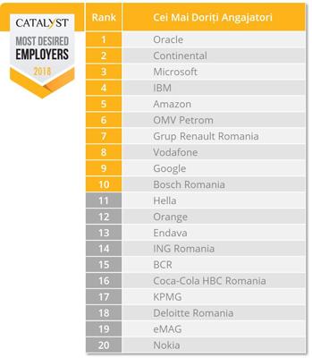 Oracle, Continental, Microsoft – în topul celor mai doriţi angajatori din România