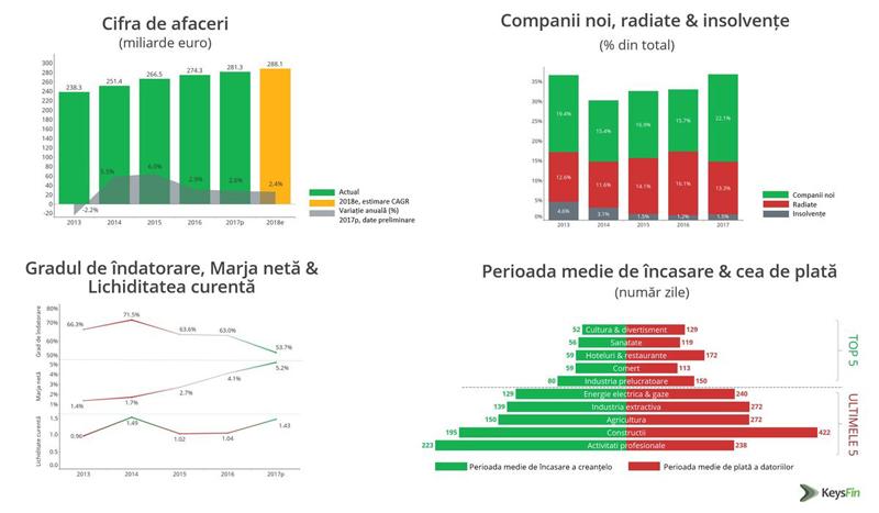 Analiză KeysFin: economia românească funcţionează precum o maşină cu frâna de mână trasă