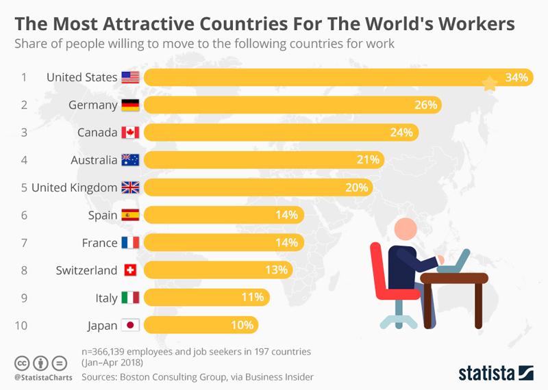 INFOGRAFIC: Cele mai atractive țări ca destinație de muncă