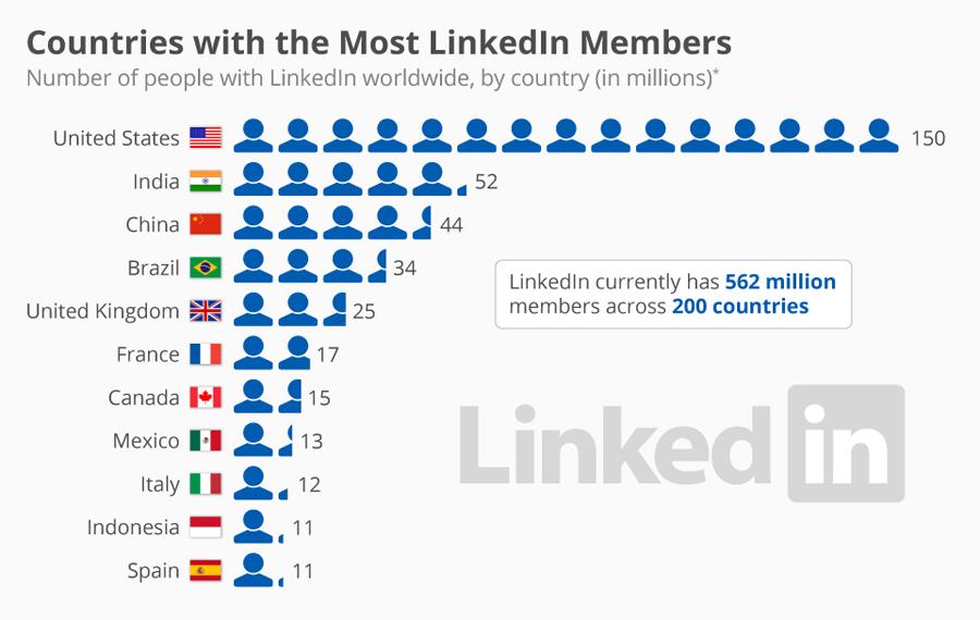 Țările cu cei mai mulți utilizatori LinkedIn