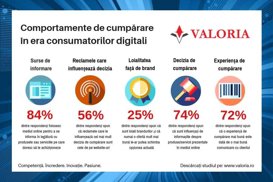 Ce factori influențează comportamentele de cumpărare în era consumatorilor digitali?