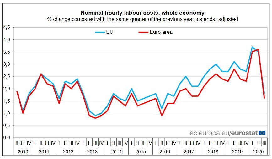 România, printre țările cele mai mari creşteri ale costurilor cu forţa de muncă din UE