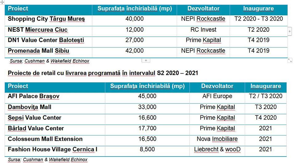 Cushman & Wakefield Echinox: Stocul de retail modern din România va depăşi pragul de 4 mil. mp până la finalul anului