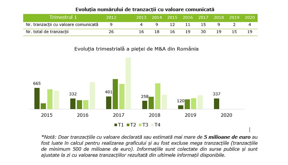 2020 se anunță un an dificil și pentru piața de fuziuni și achiziții