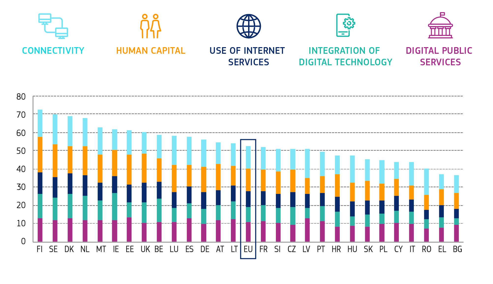 România, în coada ţărilor UE după performanţele în domeniul digital