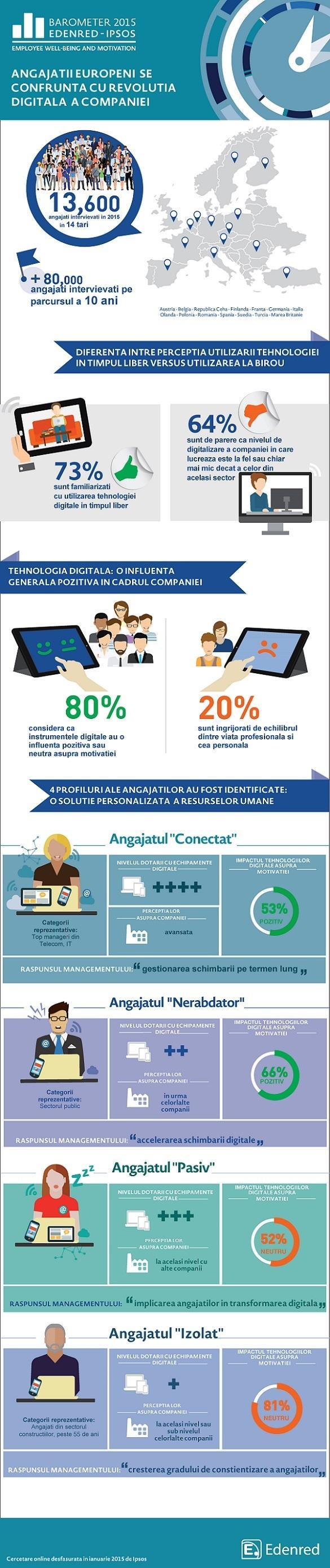 Angajații europeni se confruntă cu revoluția digitală a companiei