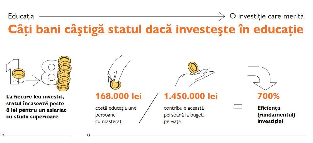 Fiecare leu pe care statul îl investeşte într-un ciclu complet de educaţie generează opt lei la buget