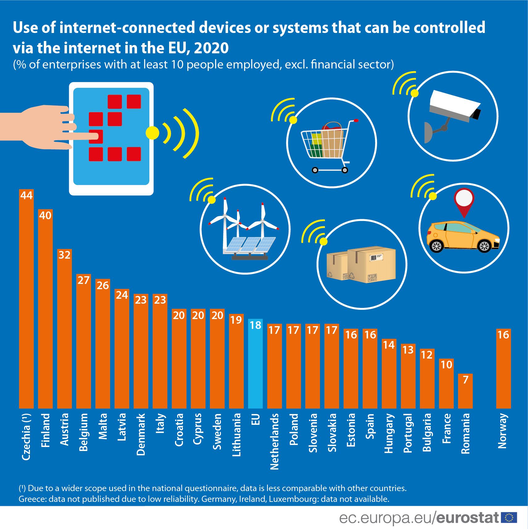 Companiile din România sunt codaşe în UE la utilizarea dispozitivelor conectate la Internet